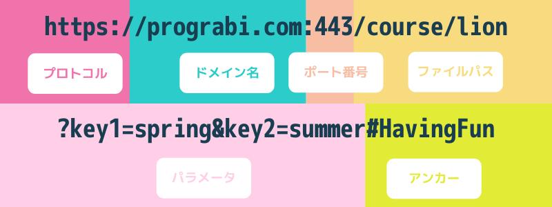 URLの意味と役割