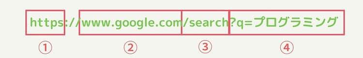 Webの仕組み3