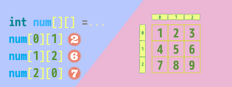 Java Two dimensional array(二次元配列)