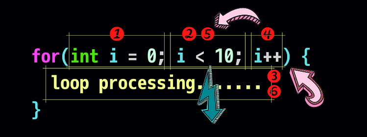 for loop processing(for文のループ処理)