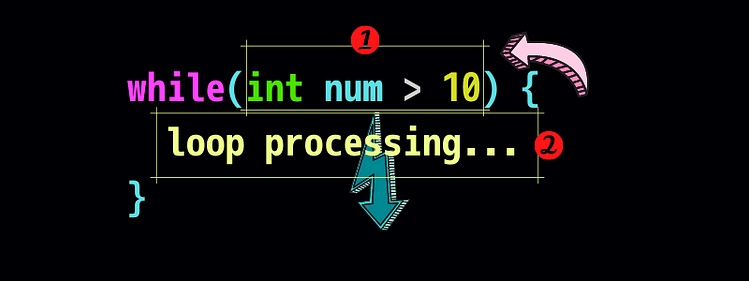 while processing(whileループ処理)