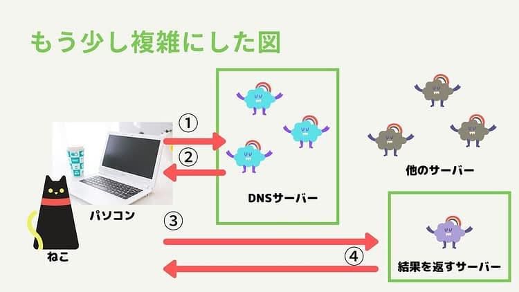 Webの仕組み2
